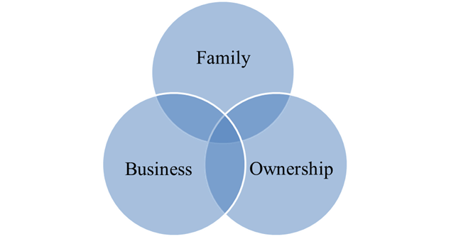 three circle model The seminal three-circle model of the family business system was developed at harvard business school by renato tagiuri and john davis in the 1970s.